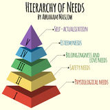 Vector illustration. Hierarchy of human needs by Abraham Maslow. Infographic elements of vector maslow pyramid Royalty Free Stock Image