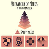 Vector illustration. Hierarchy of human needs by Abraham Maslow. Infographic elements of vector maslow pyramid Stock Photography