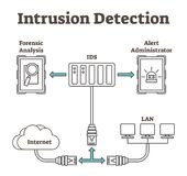 Vector illustration about intrusion detection. Scheme with forensic analysis, IDS, alert administrator, internet and LAN. Vector illustration about intrusion Royalty Free Stock Photography