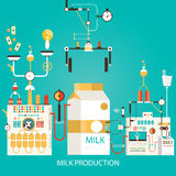 Vector illustration of milk production. Factory of milk. Stock Photos