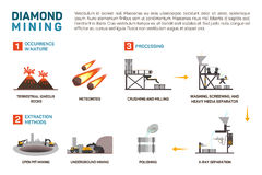 Vector illustration of mining diamond, terrestrial rocks, meteorites. Crushing and milling, polishing, eps 10 Stock Photos