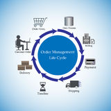 Vector Illustration of the Order Management Life Cycle Stock Photography
