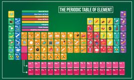 Vector illustration of Periodic table and Symbol example graphic explain. Design royalty free illustration