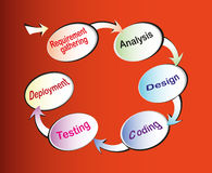 Software Development Life cycle Stock Photos