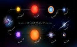Life cycle of a star vector illustration