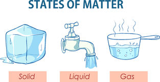 Vector illustration of a States of matter Stock Photography