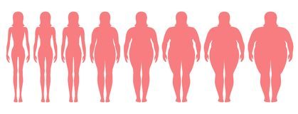 Vector illustration of woman silhouettes with different weight from anorexia to extremely obese. Body mass index, weight loss concept royalty free illustration