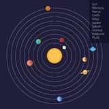 Vector image of the solar system in a flat style Royalty Free Stock Photography