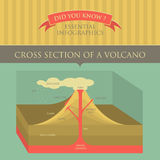 Vector Infographic - Cross Section of Volcano Stock Photo