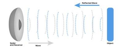 Vector infographic del sonar stock de ilustración