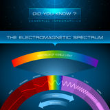 Vector Infographic - The Electromagnetic Spectrum Stock Photos