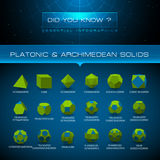 Vector Infographic - Platonic and Archimedean Solids Royalty Free Stock Image
