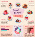 Vector infographics of desserts and pastry cakes Royalty Free Stock Image