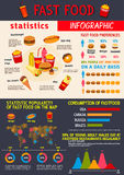 Vector infographics for fast food meals Royalty Free Stock Photo
