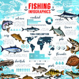 Vector infographics for fishing and fish seafood. Fishing infographics template and statistics. Vector graph and diagram design elements of tuna and mackerel or Royalty Free Stock Photos
