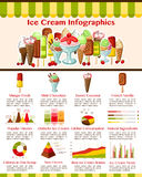 Vector infographics for ice cream desserts. Ice cream infographics for frozen desserts. Vector design elements on consumption statistics and taste preference Royalty Free Stock Photos