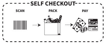 Vector instruction for self checkout Royalty Free Stock Photo