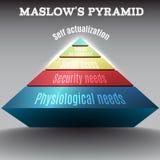 Vector la pirámide coloreada de 3d Maslow, EPS 10 Fotografía de archivo libre de regalías