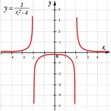Mathematical function Stock Images