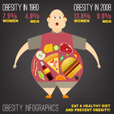 Vector Obesity Image. Obesity growth concept. Overweight man with lots of junk food in his insides in trendy flat style on a dark gray background. Vector Royalty Free Stock Photos