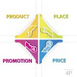 Vector 4P marketing business model. Marketing model price, product, promotion and place stock illustration