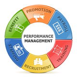 Vector Performance Management System Stock Image