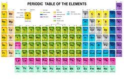 Vector periódico de los elementos Imagen de archivo