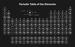 Vector periódico de los elementos Foto de archivo libre de regalías