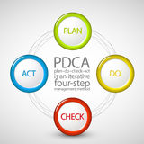 Vector Plan Do Check Act diagram Royalty Free Stock Photography