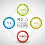 Vector Plan Do Check Act diagram Royalty Free Stock Photography