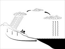 Vector schema of the water cycle in nature Royalty Free Stock Images