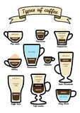 Vector set of types coffee Royalty Free Stock Photos