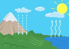 Vector vereinfachte Darstellung des Wasserzyklus in der Natur Infographics-Illustration lizenzfreie abbildung