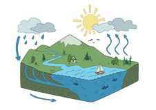 Vector vereinfachte Darstellung des Wasserzyklus in der Natur Isometrische infographics Illustration Lizenzfreie Stockbilder