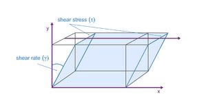 Vector viscosity model of plate movement - definiting shear stress and shear rate. Vector viscosity 3D model of plate movement - definiting shear stress and royalty free illustration