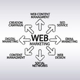 Vector - web marketing plan - create in  brushes Stock Photos