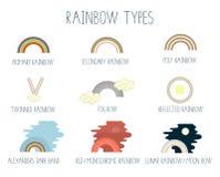 Vectordieillustratie van regenboogtypes op witte achtergrond worden geïsoleerd stock illustratie