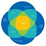 Vectorillustratie, Japans diagramconcept, IKIGAI royalty-vrije illustratie