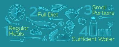 Vectorillustratie over regelmatige maaltijd, goed dieet, kleine gedeelten, voldoende water stock illustratie