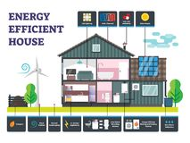 Vectorillustratie van het energie de efficiënte huis De geëtiketteerde duurzame bouw royalty-vrije illustratie