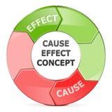 Vectoroorzakeneffect Concept royalty-vrije illustratie