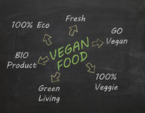Vegan food text on chalk board. Green text vegan food with yellow arrow Stock Images
