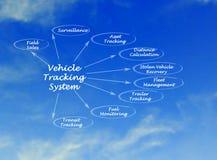 Vehicle Tracking System Stock Photos
