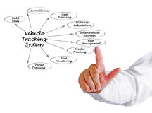 Vehicle Tracking System Stock Photo