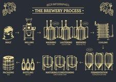 Vektorölinfographics med illustrationer av bryggeriprocessen Öl producera design Skissad intrig för lager produktion royaltyfri illustrationer