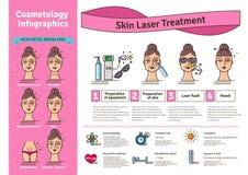 Vektor erläuterter Satz mit Salonhaut-Laser-Behandlung stock abbildung