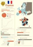 Frankrike Infographic Arkivbilder