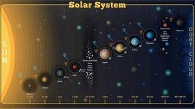 Vektor-Sonnensystem lizenzfreie abbildung