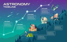 Vektorastronomitimelinen, förlöjligar upp för infographic stock illustrationer
