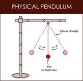 Vektorillustration av en fysisk klockpendel vektor illustrationer